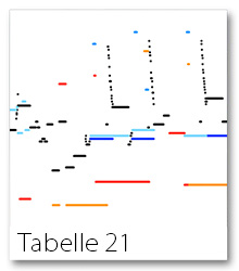 Tabelle21